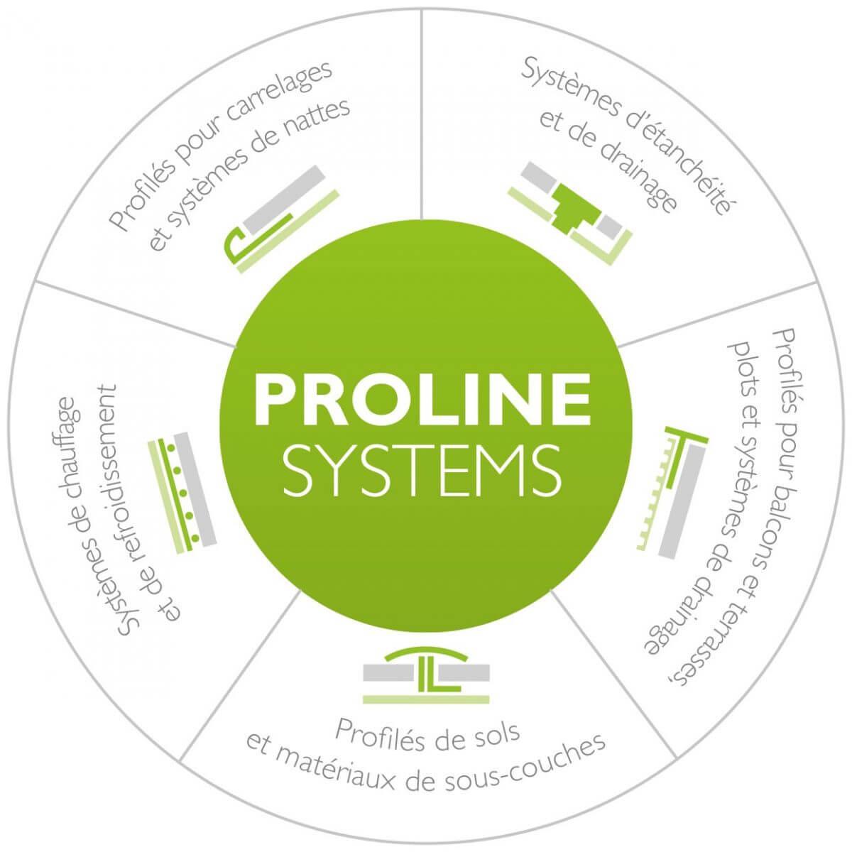 Natte Drainante Sous Carrelage Extérieur shop - proline systems gmbh
